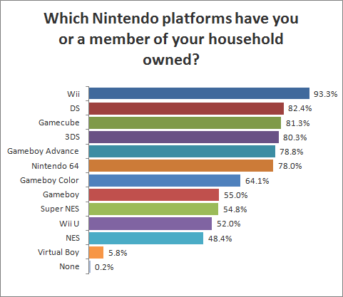 Which Nintendo platforms have you or a member of your household owned?