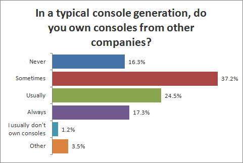 In a typical console generation, do you own consoles from other companies?