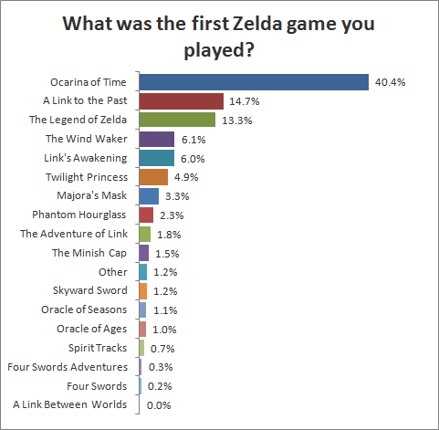 What was the first Zelda game you played?