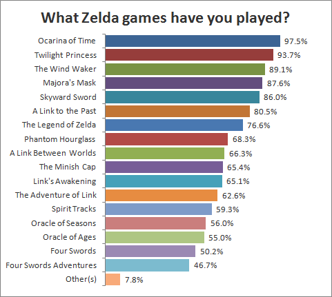 What Zelda games have you played?
