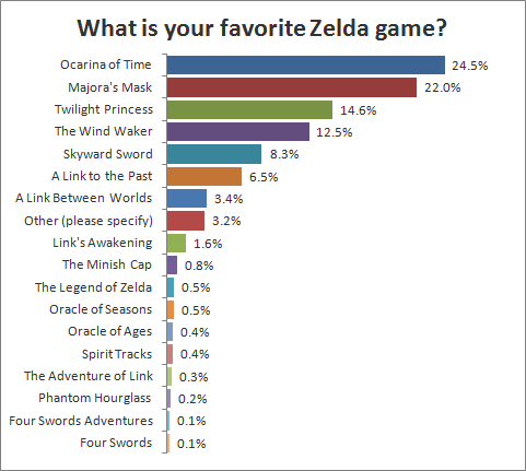 What is your favorite Zelda game?