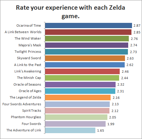 Rate your experience with each Zelda game.