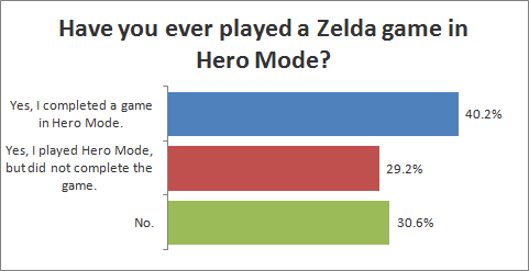 Have you ever played a Zelda game in Hero Mode?