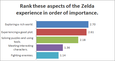 Rank these aspects of the Zelda experience in order of importance.