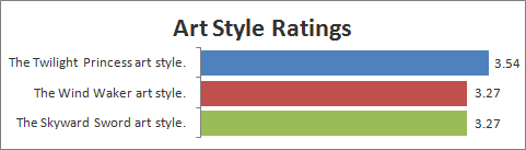 Art Style ratings