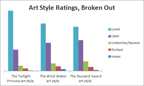 Art style ratings, broken out