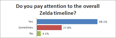Do you pay attention to the Zelda timeline?