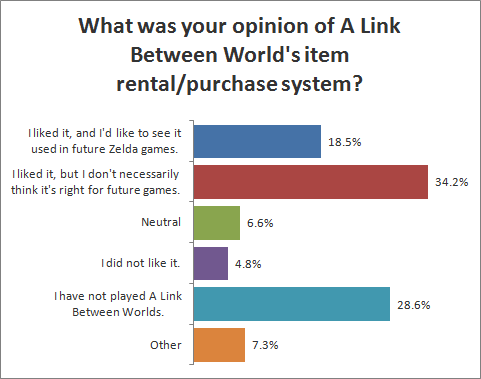 What was your opinion of A Link between World's item rental/purchase system?