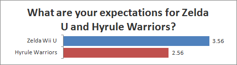What are your expectations for Zelda U and Hyrule Warriors?