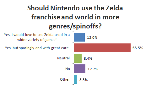 Should Nintendo use the Zelda franchise and world in more genres/spinoffs?