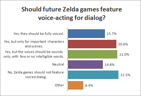 Should future Zelda games feature voice-acting for dialog?