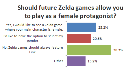 Should future Zelda games allow you to play as a female protagonist?