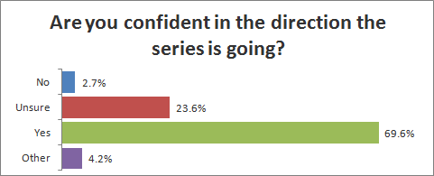 Are you confident in the direction the series is going?