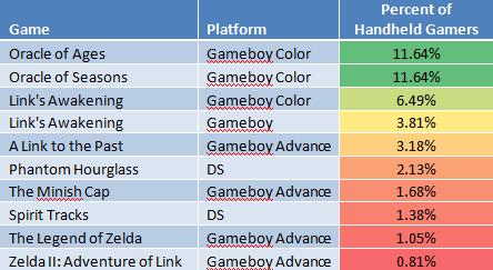 fig6_handheldgamers